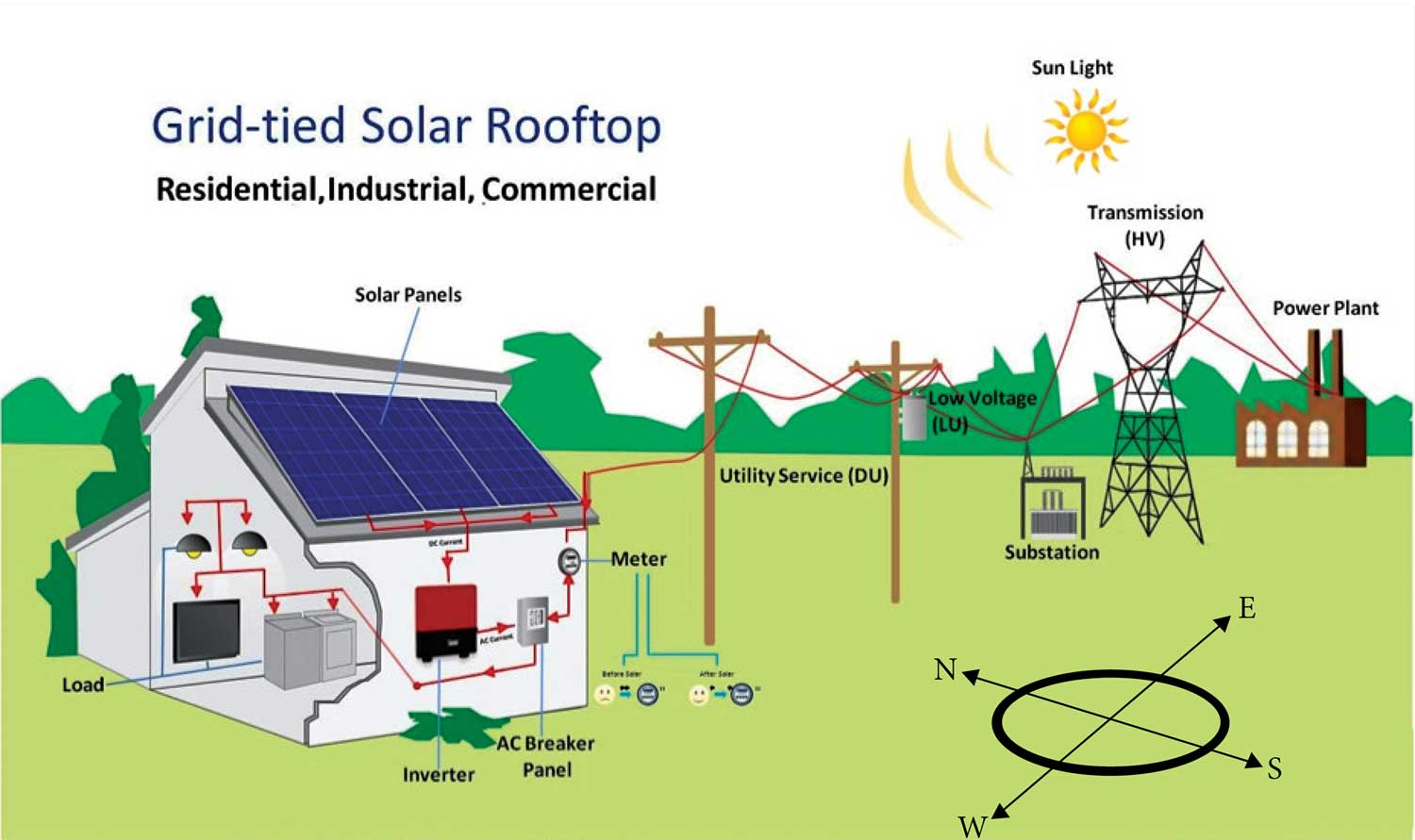 Excess Electricity from Home Roof-tops Solar Panels, Problems Solved using Lithium-Ion Batteries Storage Energy Virtual Plants.